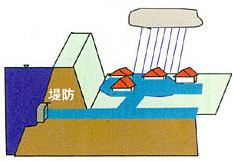 内水氾濫.jpg